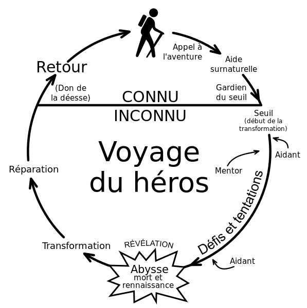 odysseus heros journey essay Free essay reviews odysseus has many trials and tribulations throughout his journey home to ithaca odysseus is a hero because he is audacious.